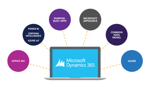 MS CRM DYNAMICS BLOG – BLOG, Its about My Experience with